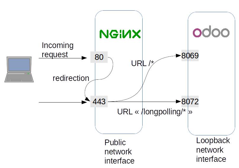 Odoo 12开发者指南第三章 服务器部署