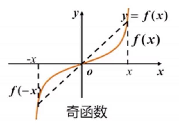 高等数学-学习算法/人工智能/大数据的第一步