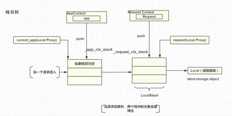 Python Flask 高级编程
