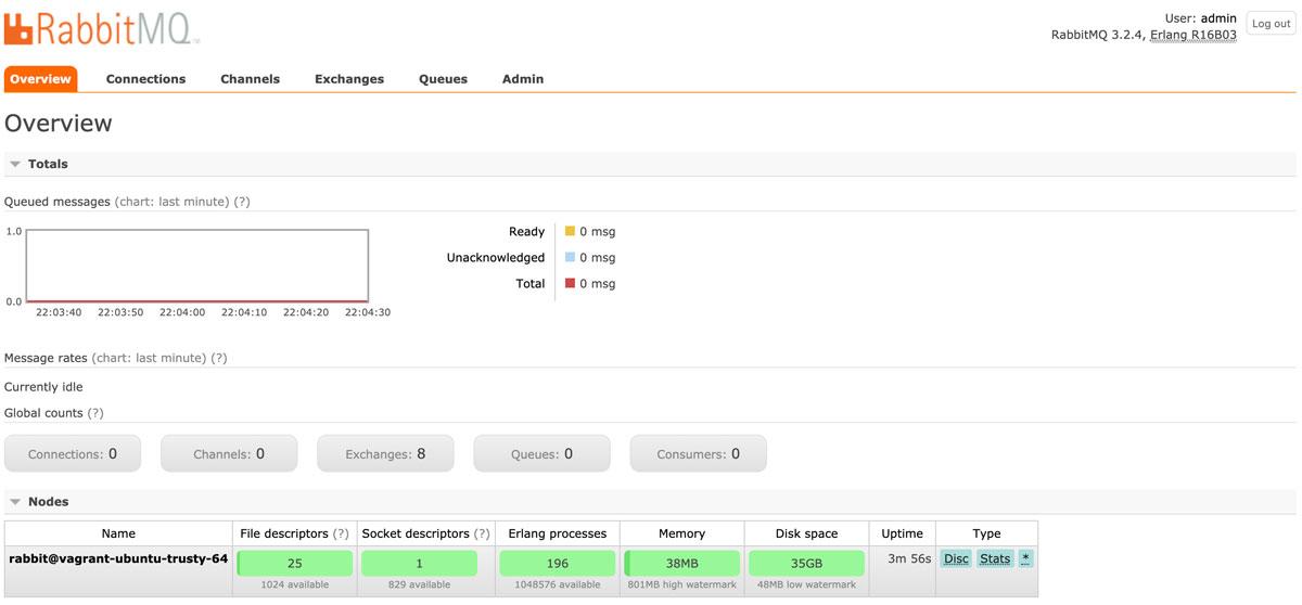 MongoDB, Solr & RabbitMQ安装及常见问题