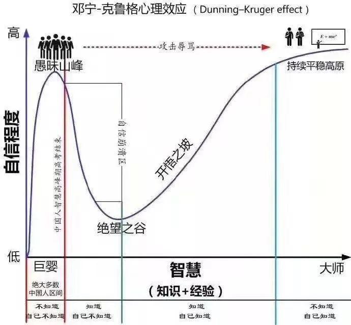 邓宁-克鲁格效应