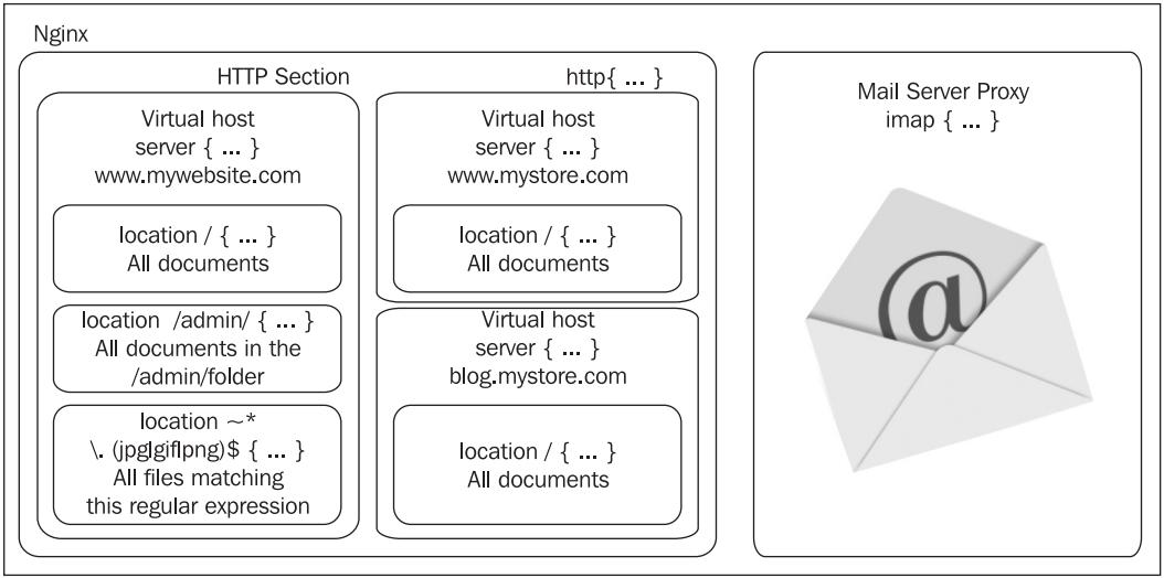 Nginx HTTP服务知识大全