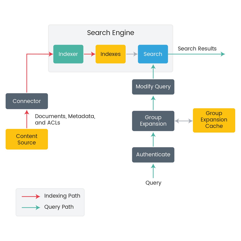 搭建自己的搜索引擎:Apache Solr 7.x知识汇总