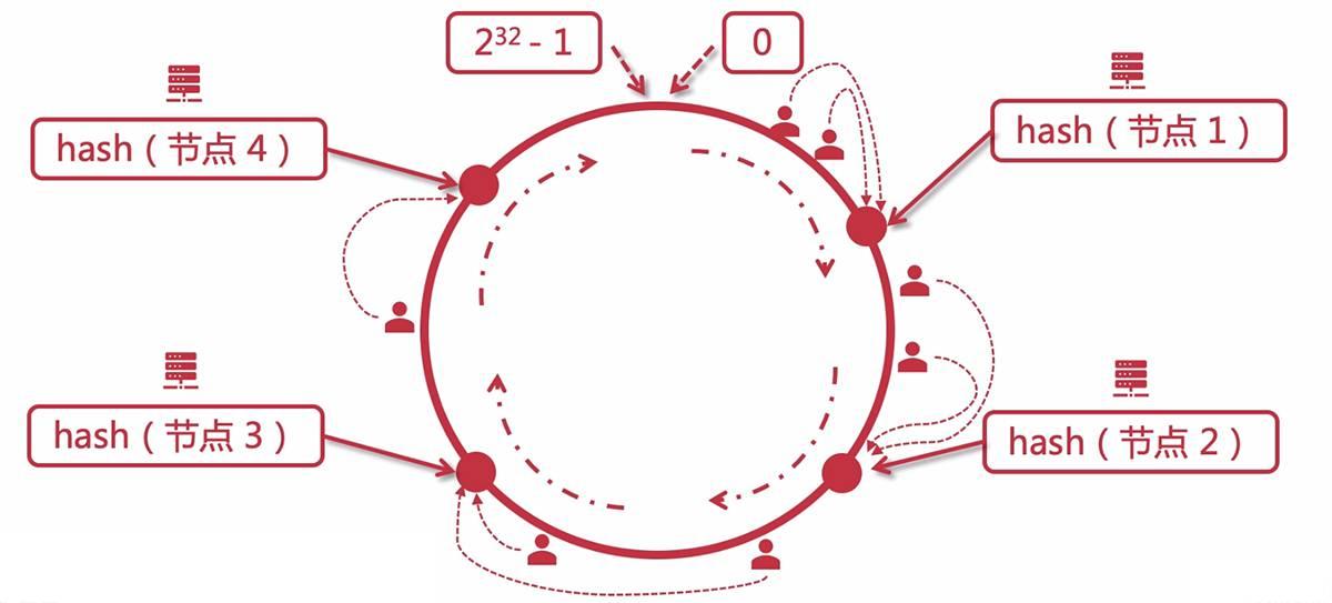 Java架构师成长直通车:LVS+Nginx实现高可用集群