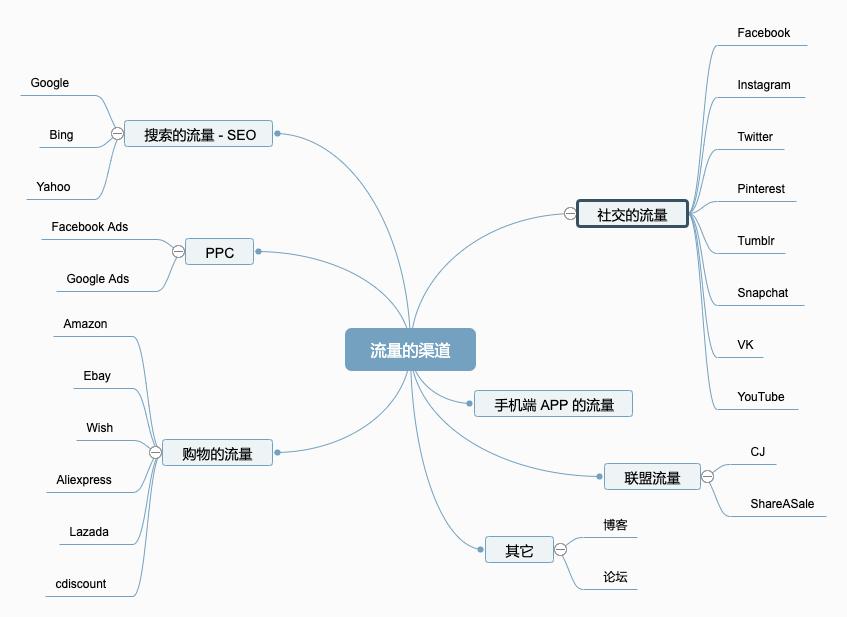 流量的整体架构体和分布以及不同流量渠道的算法