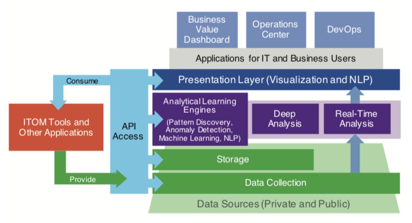 智能运维:从0搭建大规模分布式AIOps系统