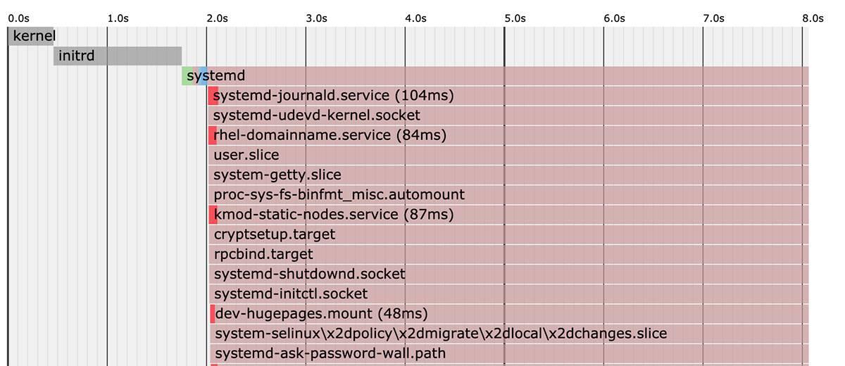 容器云运维实战 -Docker 与 Kubernetes 集群