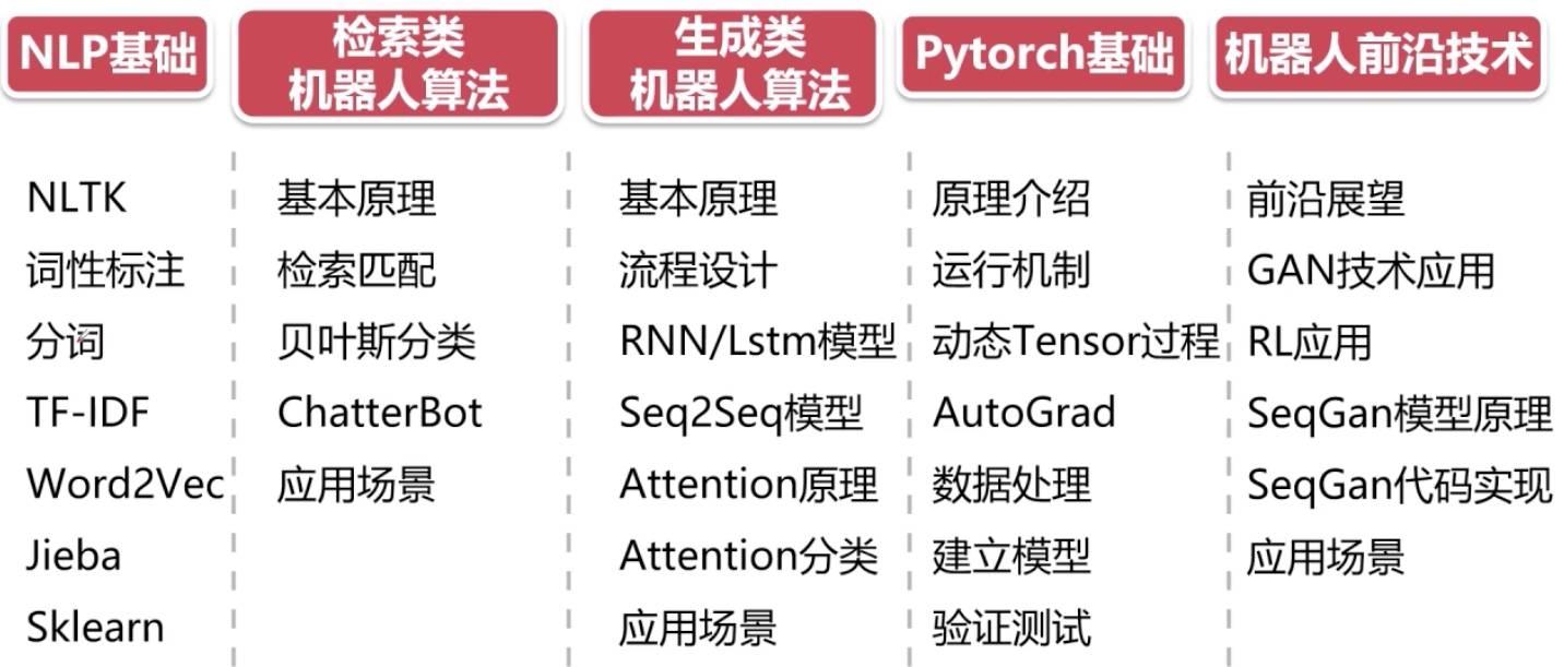 基于Pytorch热门深度学习框架 从零开发NLP聊天机器人