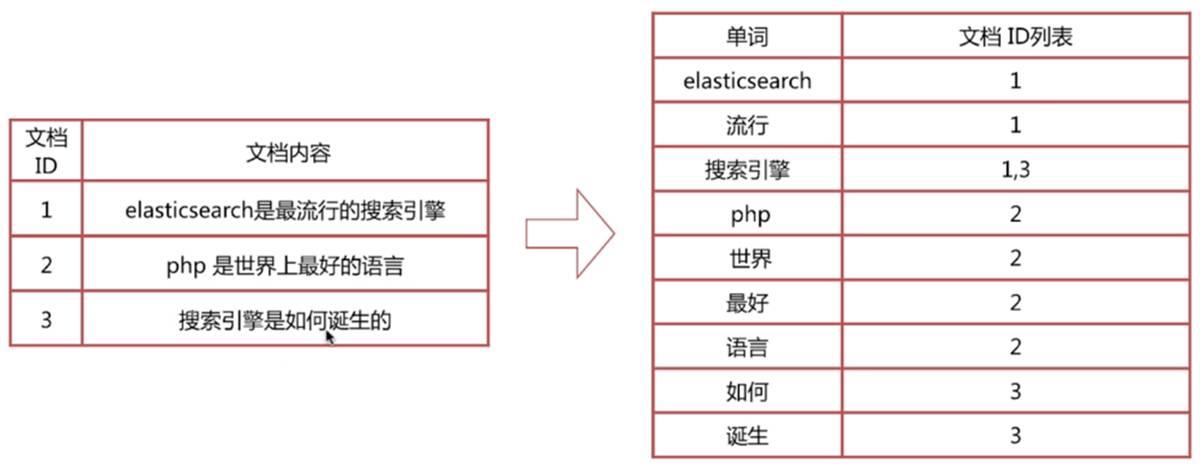 Elastic Stack从入门到实践之Elasticsearch
