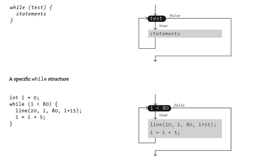 从零开始学习 Processing合辑