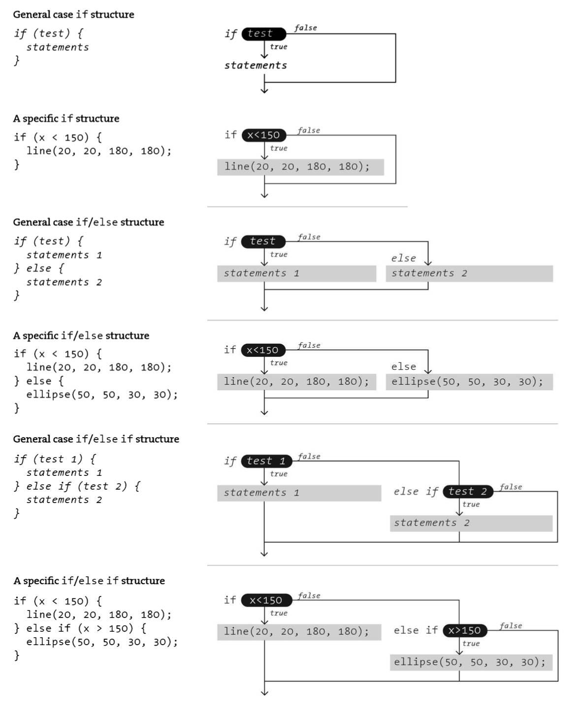 从零开始学习 Processing – 流程控制语句if